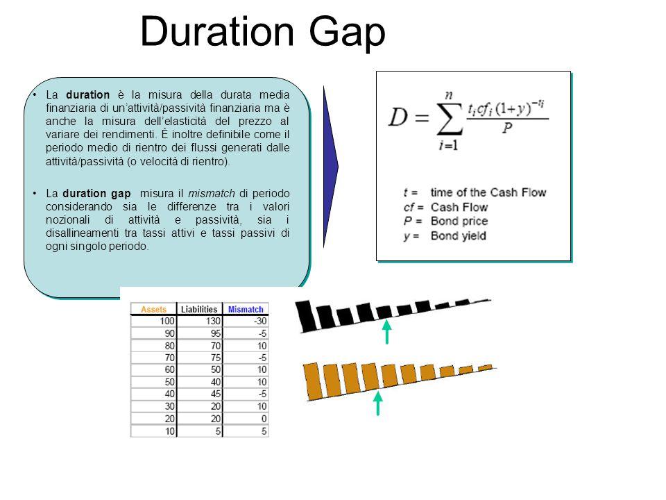 Duration Gap La duration è la misura della durata media finanziaria di un'attività/passività finanziaria ma è anche la misura dell'elasticità del prez