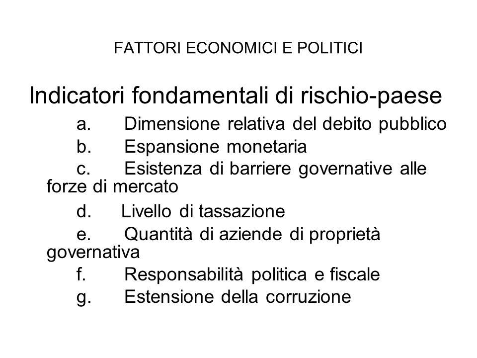 FATTORI ECONOMICI E POLITICI Indicatori fondamentali di rischio-paese a.Dimensione relativa del debito pubblico b.Espansione monetaria c.Esistenza di