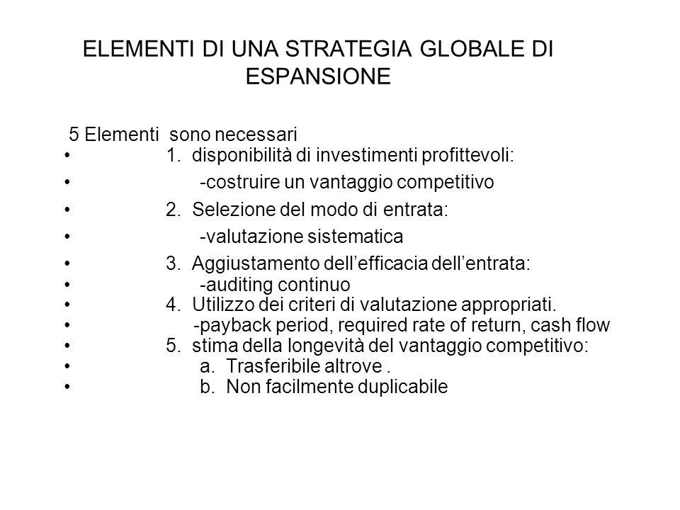 ELEMENTI DI UNA STRATEGIA GLOBALE DI ESPANSIONE 5 Elementi sono necessari 1. disponibilità di investimenti profittevoli: -costruire un vantaggio compe