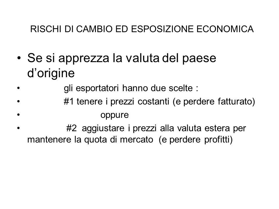 Se si apprezza la valuta del paese d'origine gli esportatori hanno due scelte : #1 tenere i prezzi costanti (e perdere fatturato) oppure #2 aggiustare