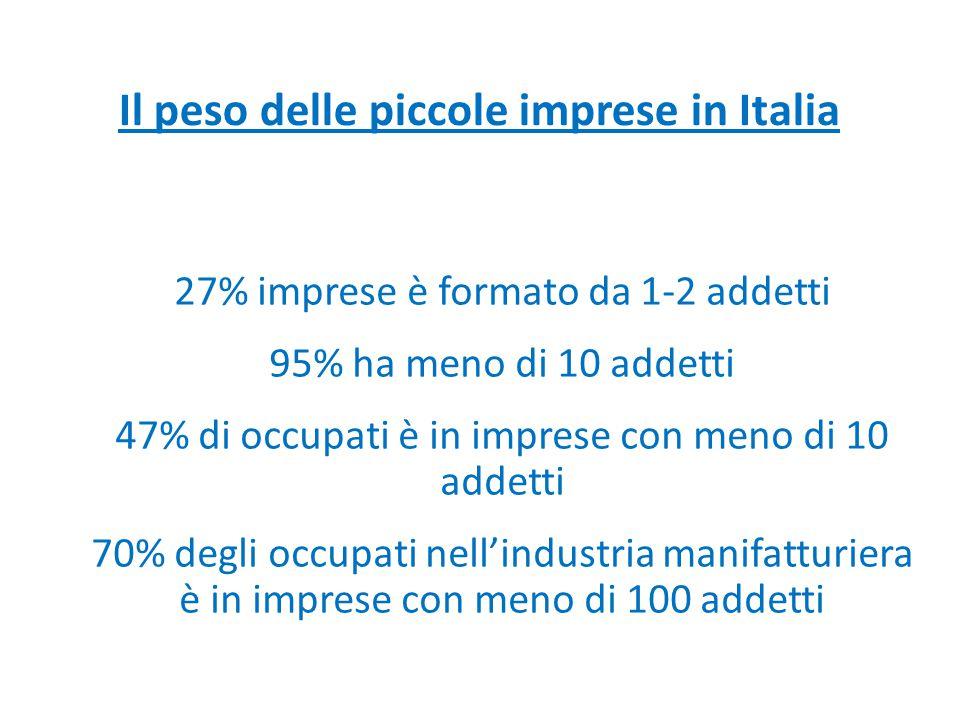 Il peso delle piccole imprese in Italia 27% imprese è formato da 1-2 addetti 95% ha meno di 10 addetti 47% di occupati è in imprese con meno di 10 add