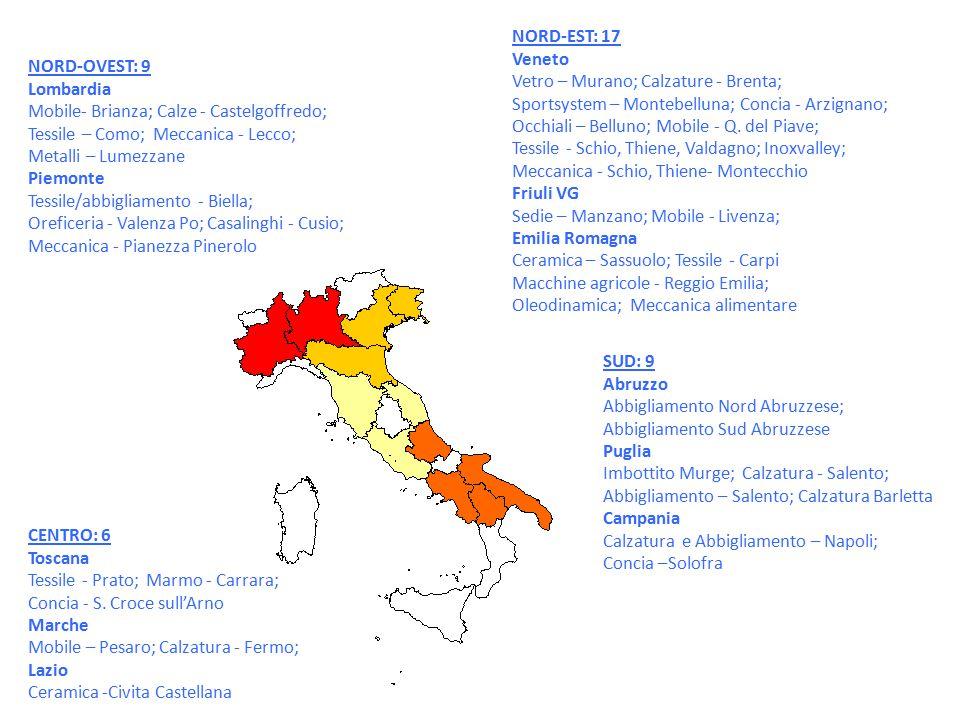 NORD-EST: 17 Veneto Vetro – Murano; Calzature - Brenta; Sportsystem – Montebelluna; Concia - Arzignano; Occhiali – Belluno; Mobile - Q. del Piave; Tes