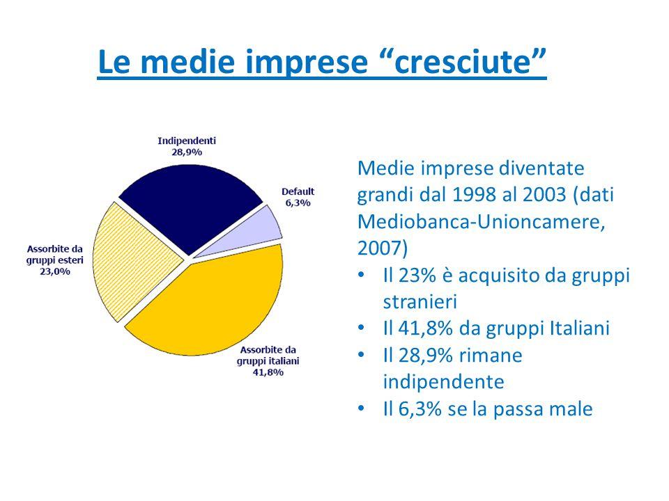 """Le medie imprese """"cresciute"""" Medie imprese diventate grandi dal 1998 al 2003 (dati Mediobanca-Unioncamere, 2007) Il 23% è acquisito da gruppi stranier"""
