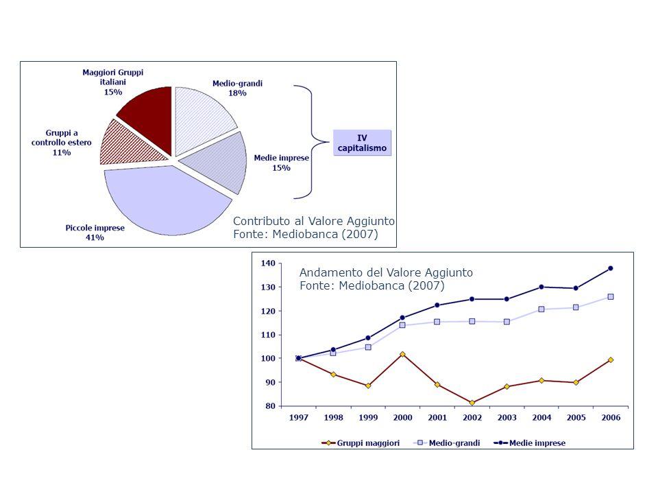 Contributo al Valore Aggiunto Fonte: Mediobanca (2007) Andamento del Valore Aggiunto Fonte: Mediobanca (2007)