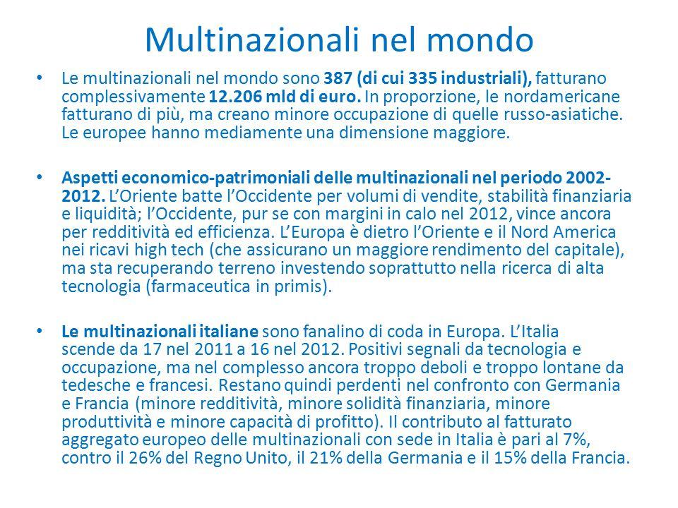 Multinazionali nel mondo Le multinazionali nel mondo sono 387 (di cui 335 industriali), fatturano complessivamente 12.206 mld di euro. In proporzione,