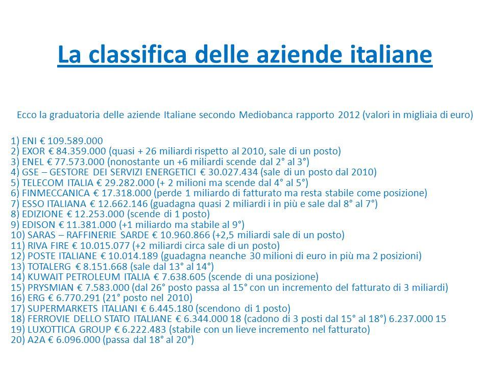 La classifica delle aziende italiane Ecco la graduatoria delle aziende Italiane secondo Mediobanca rapporto 2012 (valori in migliaia di euro) 1) ENI €