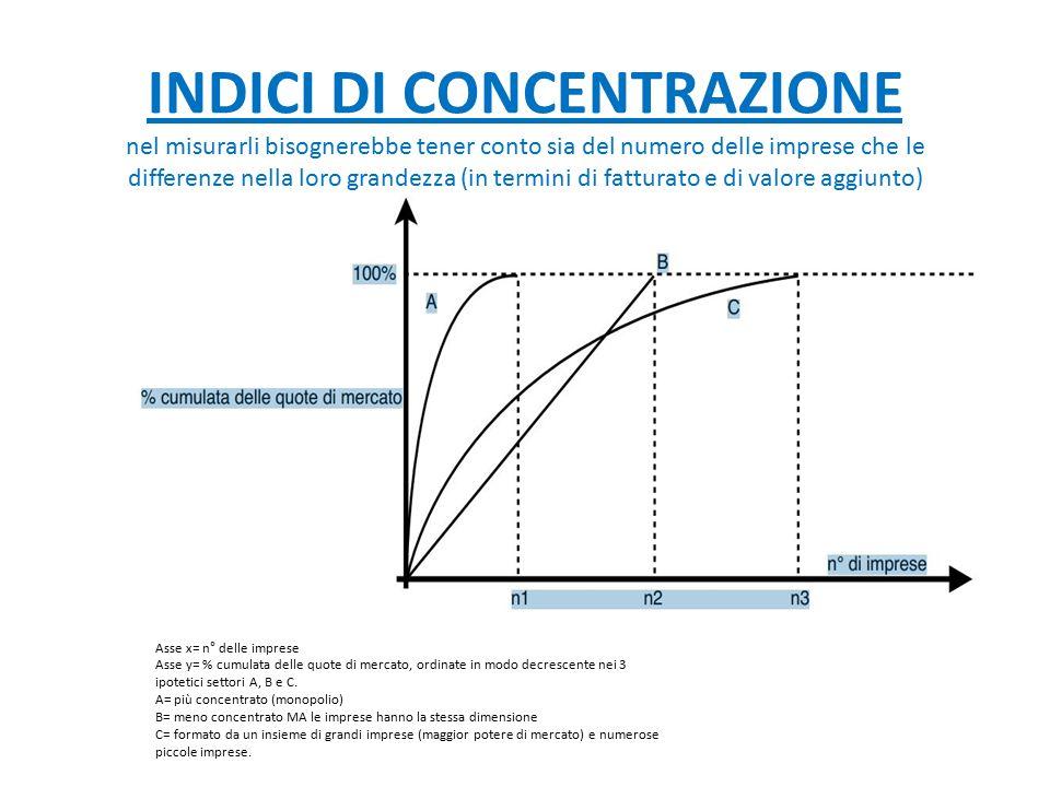 INDICI DI CONCENTRAZIONE nel misurarli bisognerebbe tener conto sia del numero delle imprese che le differenze nella loro grandezza (in termini di fat