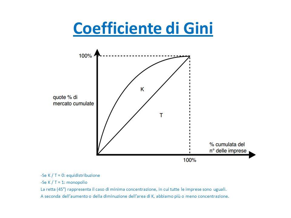 Coefficiente di Gini -Se K / T = 0: equidistribuzione -Se K / T = 1: monopolio La retta (45°) rappresenta il caso di minima concentrazione, in cui tut