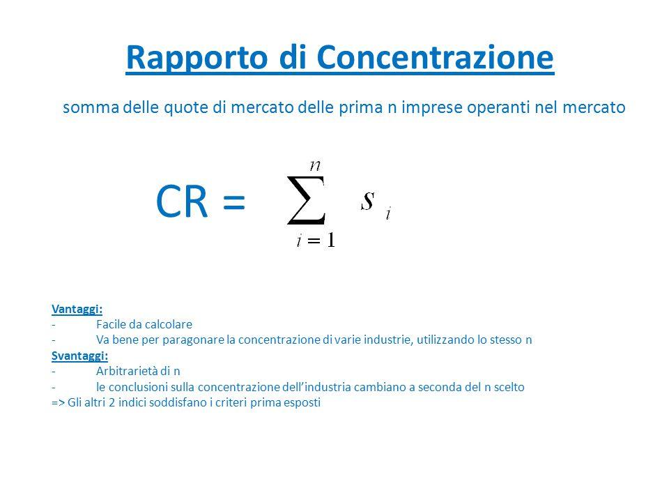 Indice di Herfindahl H = somma del quadrato delle quote di mercato di tutte le imprese dell'industria = Vantaggi: -Tiene conto sia della numerosità delle imprese dell'industria che delle differenze di quota di mercato -È compreso tra 0 e 1, con valori maggiori quando la concentrazione aumenta (H=0 se concorrenza perfetta; H=1 se monopolio) -Nell'indice ciascuna impresa è ponderata con un peso uguale a se stessa -Si può calcolare il numero equivalente: numero di imprese di uguale dimensione che genererebbe lo stesso valore dell'indice