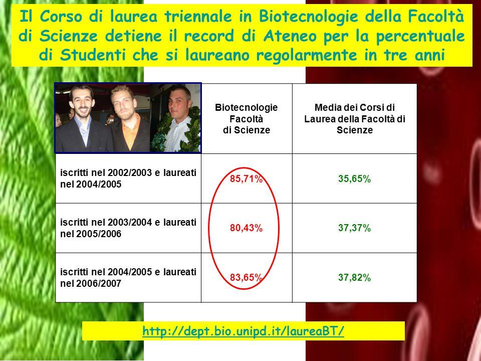 Biotecnologie Facoltà di Scienze Media dei Corsi di Laurea della Facoltà di Scienze iscritti nel 2002/2003 e laureati nel 2004/2005 85,71%35,65% iscri