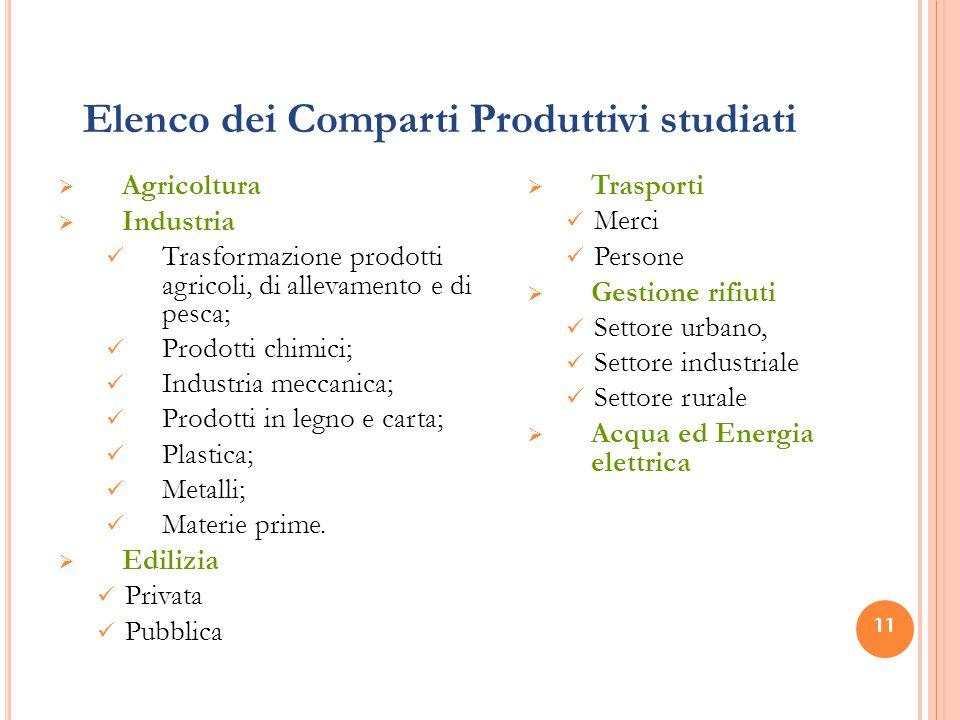 Elenco dei Comparti Produttivi studiati  Agricoltura  Industria Trasformazione prodotti agricoli, di allevamento e di pesca; Prodotti chimici; Indus