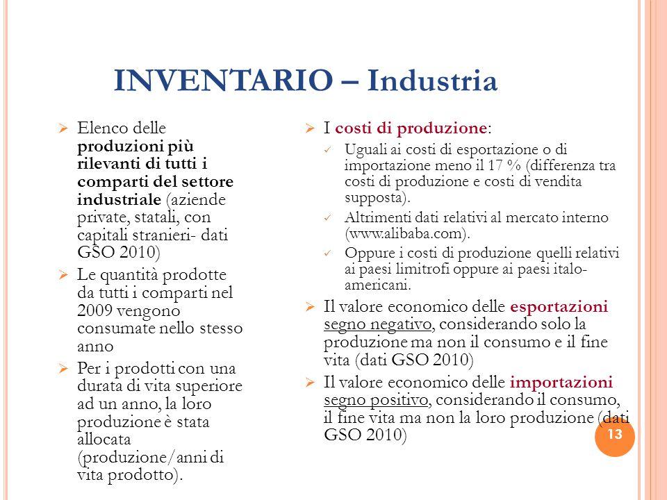 INVENTARIO – Industria  Elenco delle produzioni più rilevanti di tutti i comparti del settore industriale (aziende private, statali, con capitali str