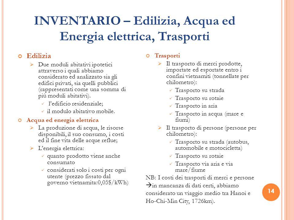 INVENTARIO – Edilizia, Acqua ed Energia elettrica, Trasporti Edilizia  Due moduli abitativi ipotetici attraverso i quali abbiamo considerato ed analizzato sia gli edifici privati, sia quelli pubblici (rappresentati come una somma di più moduli abitativi).