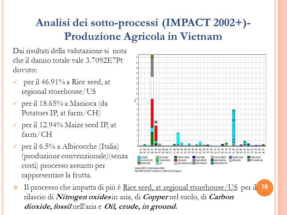 18 Analisi dei sotto-processi (IMPACT 2002+)- Produzione Agricola in Vietnam Dai risultati della valutazione si nota che il danno totale vale 3.7092E7Pt dovuto: per il 46.91% a Rice seed, at regional storehouse/US per il 18.65% a Manioca (da Potatoes IP, at farm/CH) per il 12.94% Maize seed IP, at farm/CH per il 6.5% a Albicocche (Italia) (produzione convenzionale)(senza costi) processo assunto per rappresentare la frutta.