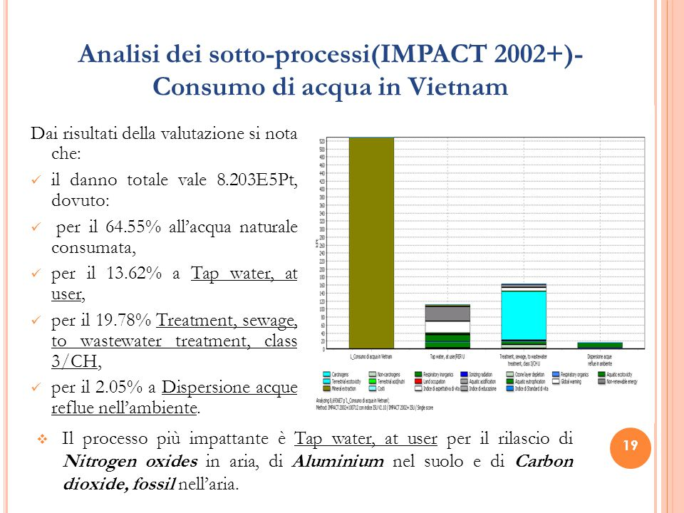 19 Analisi dei sotto-processi(IMPACT 2002+)- Consumo di acqua in Vietnam Dai risultati della valutazione si nota che: il danno totale vale 8.203E5Pt, dovuto: per il 64.55% all'acqua naturale consumata, per il 13.62% a Tap water, at user, per il 19.78% Treatment, sewage, to wastewater treatment, class 3/CH, per il 2.05% a Dispersione acque reflue nell'ambiente.