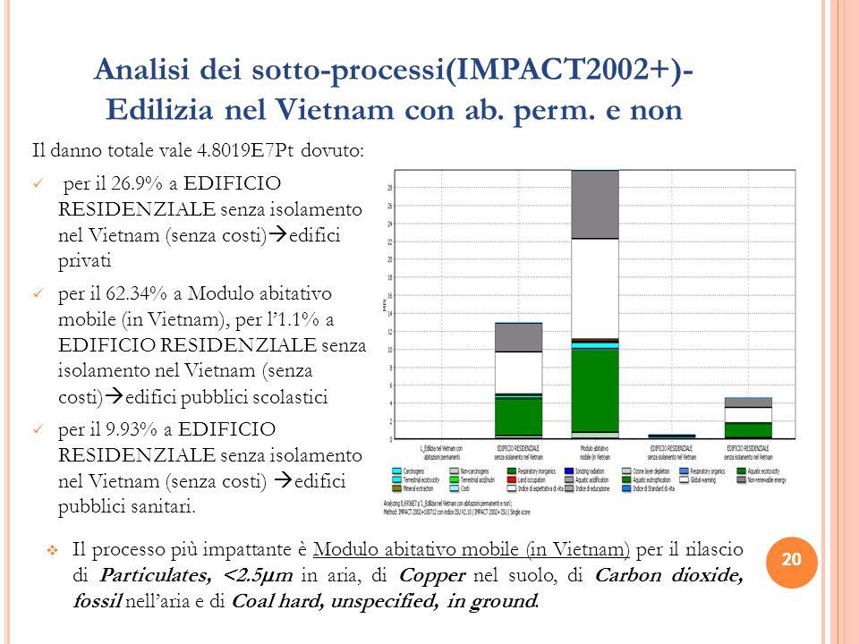 20 Analisi dei sotto-processi(IMPACT2002+)- Edilizia nel Vietnam con ab. perm. e non Il danno totale vale 4.8019E7Pt dovuto: per il 26.9% a EDIFICIO R