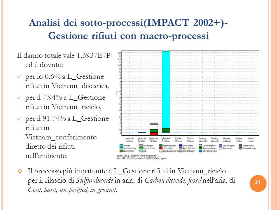 21 Analisi dei sotto-processi(IMPACT 2002+)- Gestione rifiuti con macro-processi Il danno totale vale 1.3937E7Pt ed è dovuto: per lo 0.6% a L_Gestione rifiuti in Vietnam_discarica, per il 7.94% a L_Gestione rifiuti in Vietnam_riciclo, per il 91.74% a L_Gestione rifiuti in Vietnam_conferimento diretto dei rifiuti nell'ambiente.