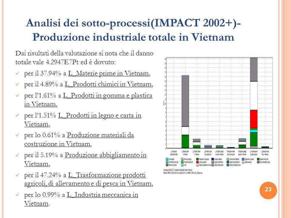 Analisi dei sotto-processi(IMPACT 2002+)- Produzione industriale totale in Vietnam Dai risultati della valutazione si nota che il danno totale vale 4.