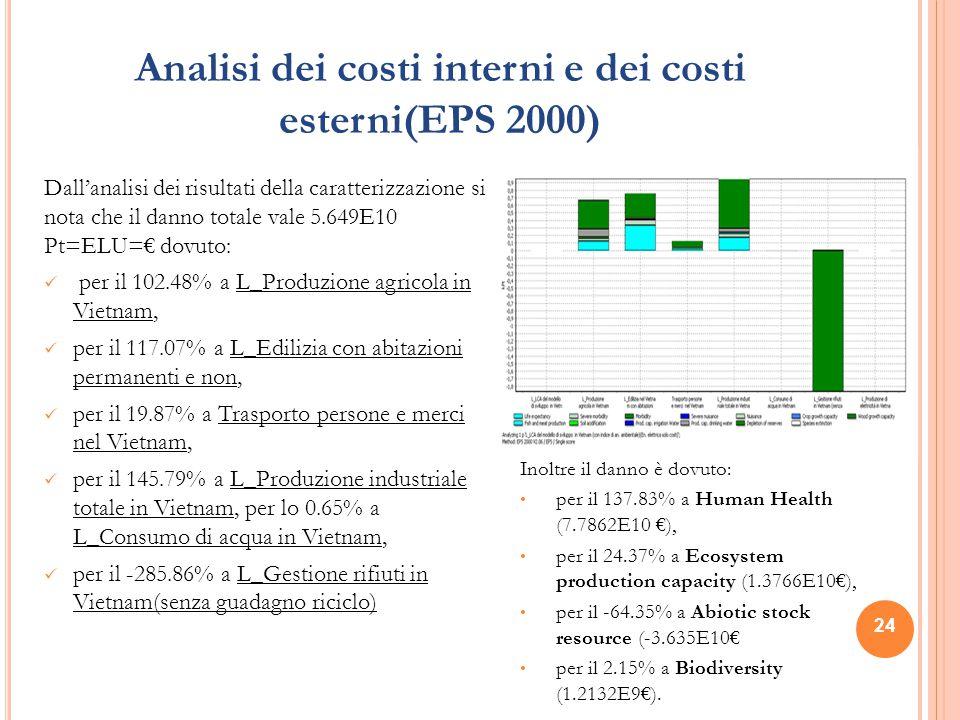 Analisi dei costi interni e dei costi esterni(EPS 2000) Dall'analisi dei risultati della caratterizzazione si nota che il danno totale vale 5.649E10 P