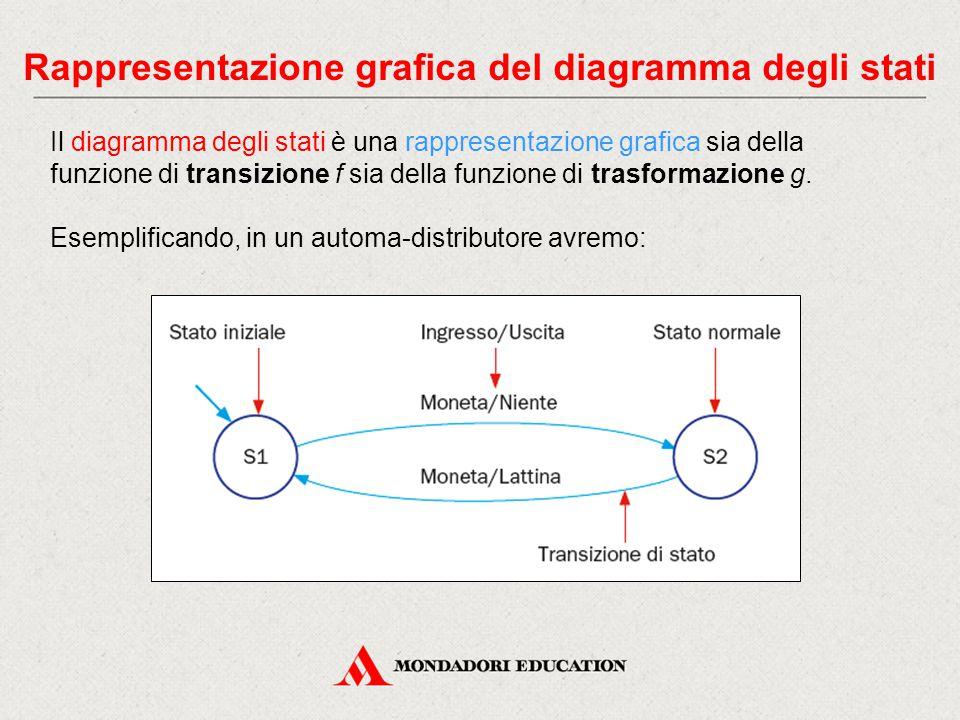 Rappresentazione grafica del diagramma degli stati Il diagramma degli stati è una rappresentazione grafica sia della funzione di transizione f sia del