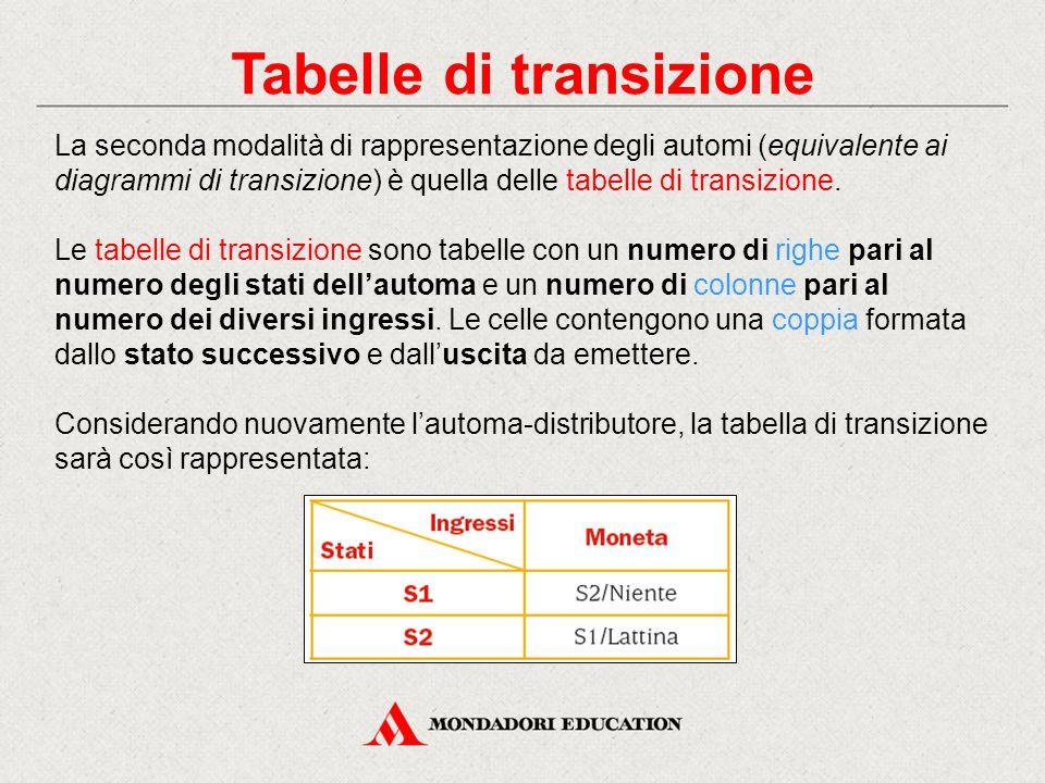 Tabelle di transizione La seconda modalità di rappresentazione degli automi (equivalente ai diagrammi di transizione) è quella delle tabelle di transi