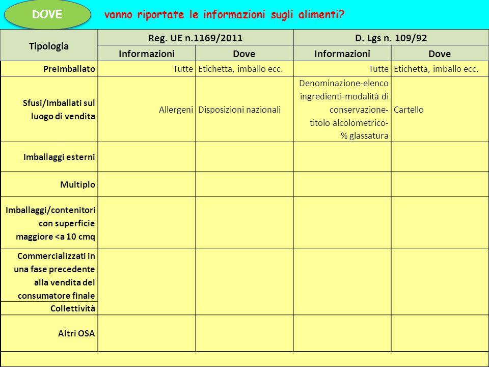 DOVE vanno riportate le informazioni sugli alimenti? Tipologia Reg. UE n.1169/2011D. Lgs n. 109/92 InformazioniDoveInformazioniDove PreimballatoTutteE