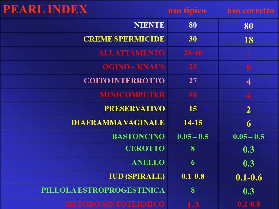 PEARL INDEX uso tipico uso corretto NIENTE80 CREME SPERMICIDE30 18 ALLATTAMENTO25-40 / OGINO – KNAUS25 9 COITO INTERROTTO27 4 MINICOMPUTER10 4 PRESERV