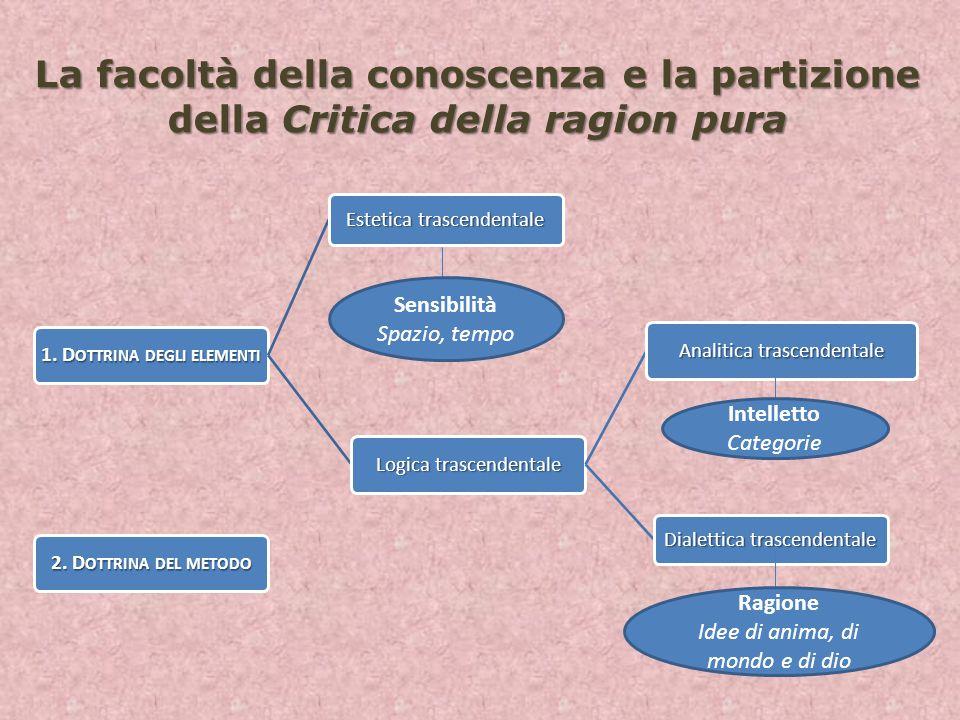 La facoltà della conoscenza e la partizione della Critica della ragion pura 1. D OTTRINA DEGLI ELEMENTI Logica trascendentale Analitica trascendentale