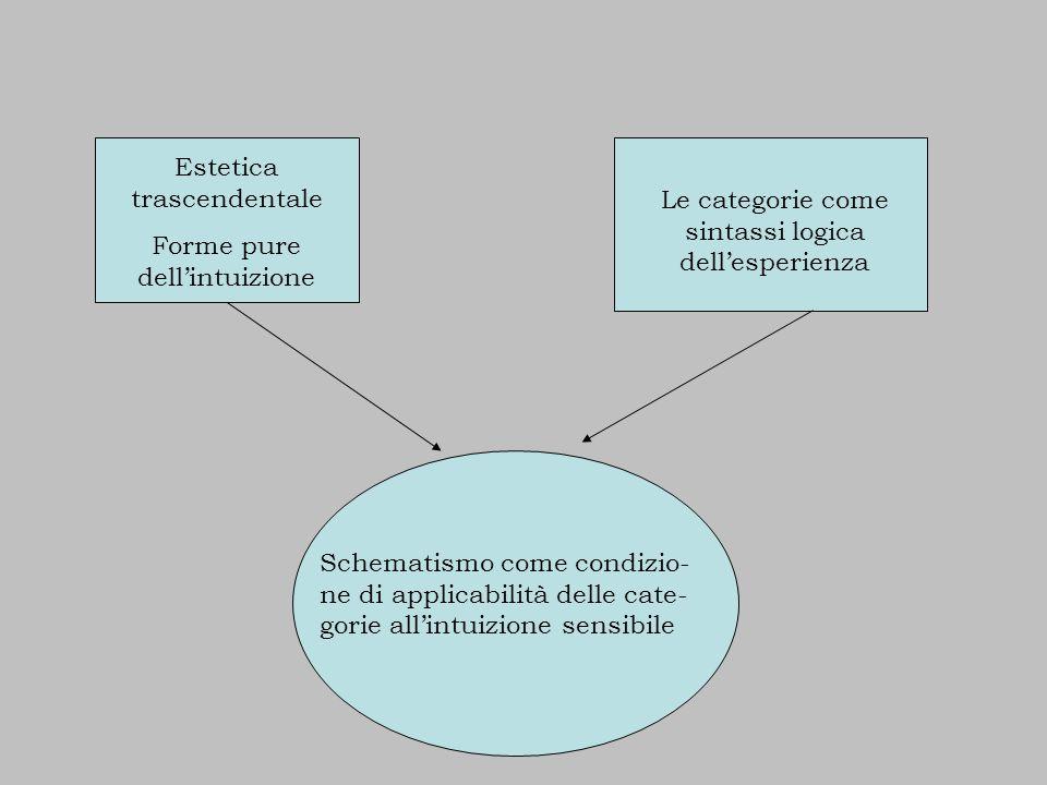 Estetica trascendentale Forme pure dell'intuizione Le categorie come sintassi logica dell'esperienza Schematismo come condizio- ne di applicabilità delle cate- gorie all'intuizione sensibile
