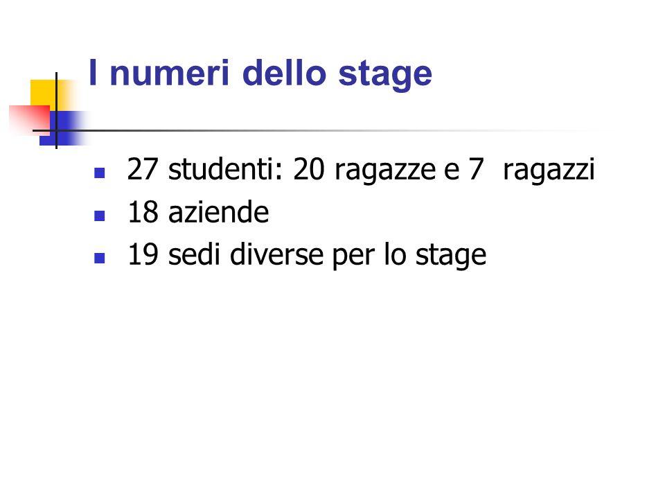 I numeri dello stage 27 studenti: 20 ragazze e 7 ragazzi 18 aziende 19 sedi diverse per lo stage