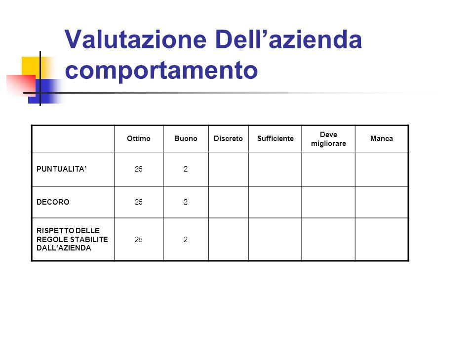 Valutazione Dell'azienda comportamento OttimoBuonoDiscretoSufficiente Deve migliorare Manca PUNTUALITA'252 DECORO252 RISPETTO DELLE REGOLE STABILITE D