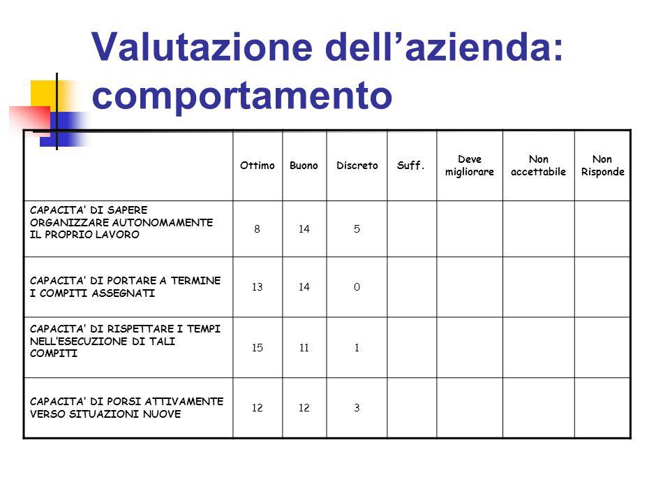 Valutazione dell'azienda: comportamento OttimoBuonoDiscretoSuff. Deve migliorare Non accettabile Non Risponde CAPACITA' DI SAPERE ORGANIZZARE AUTONOMA