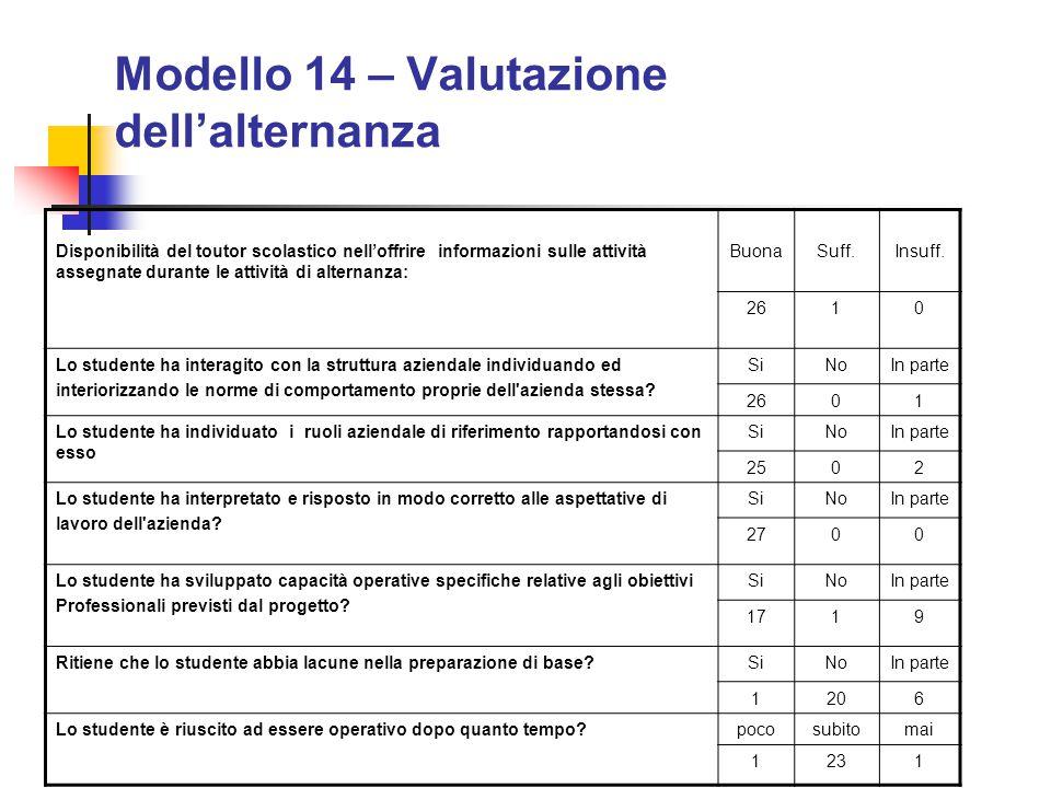 Modello 14 – Valutazione dell'alternanza Disponibilità del toutor scolastico nell'offrire informazioni sulle attività assegnate durante le attività di