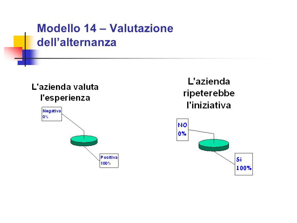 Modello 14 – Valutazione dell'alternanza