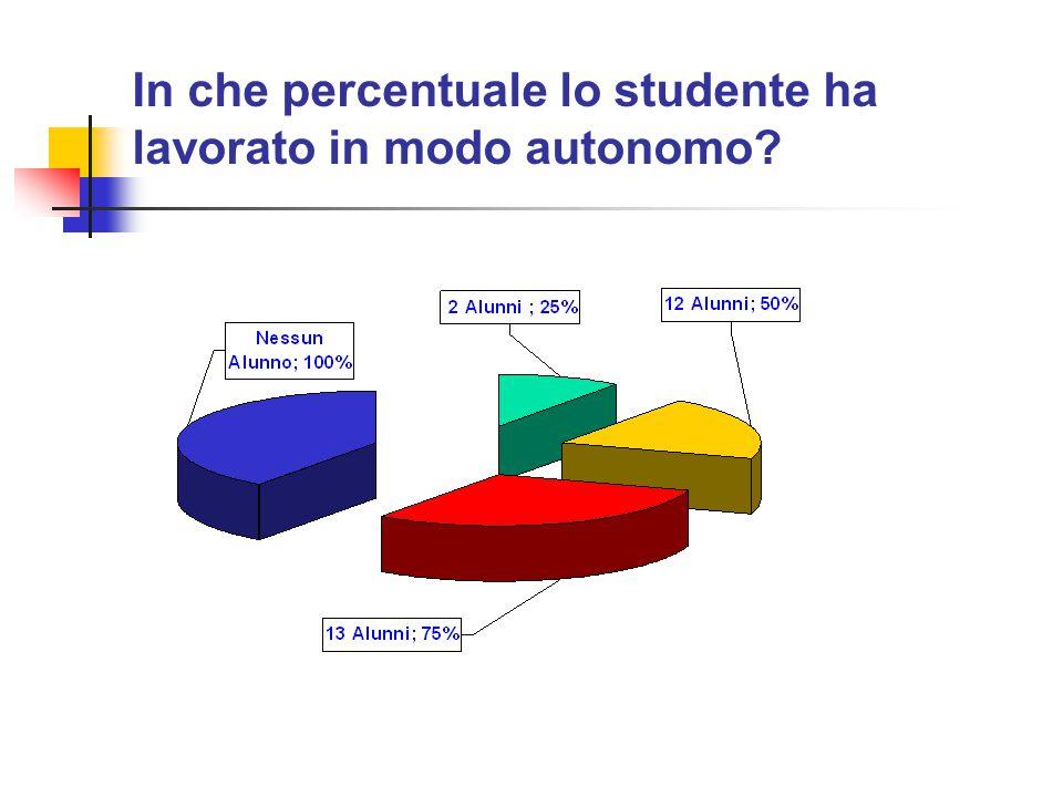 In che percentuale lo studente ha lavorato in modo autonomo?