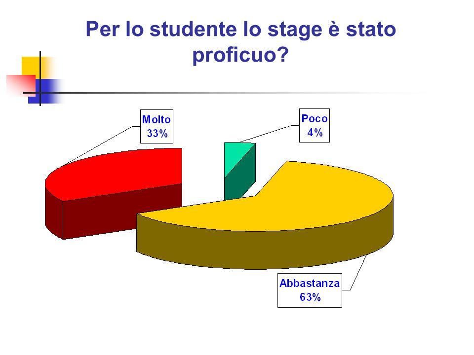Per lo studente lo stage è stato proficuo?