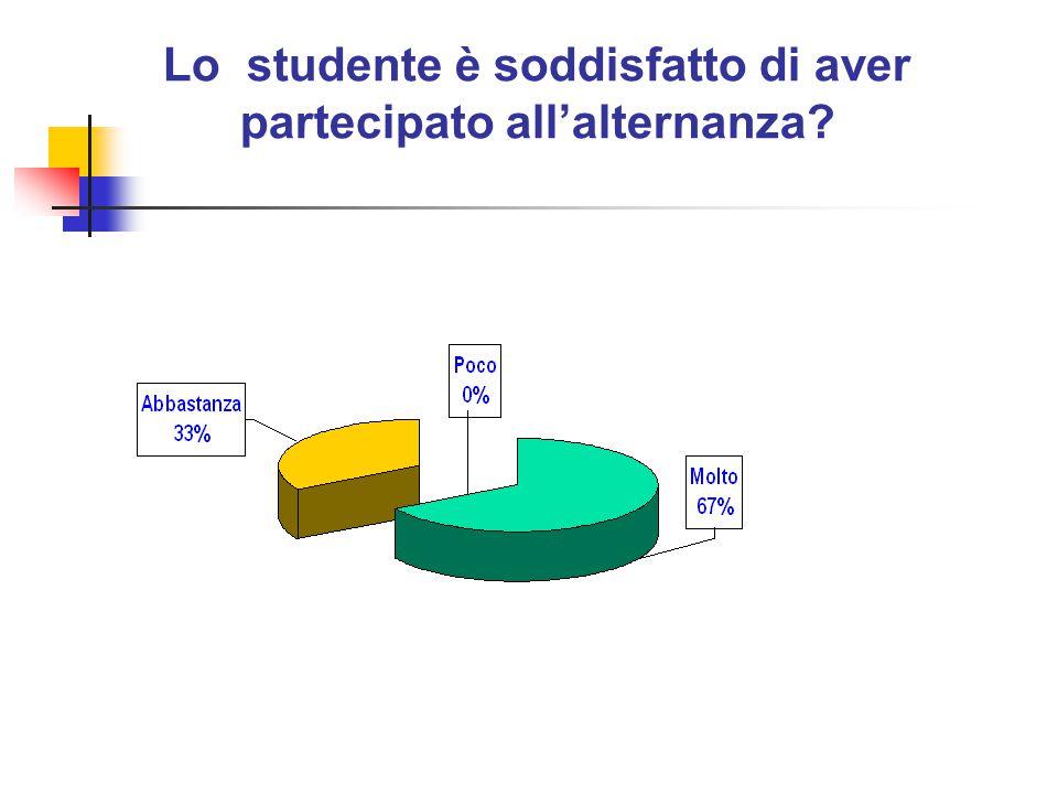Lo studente è soddisfatto di aver partecipato all'alternanza?