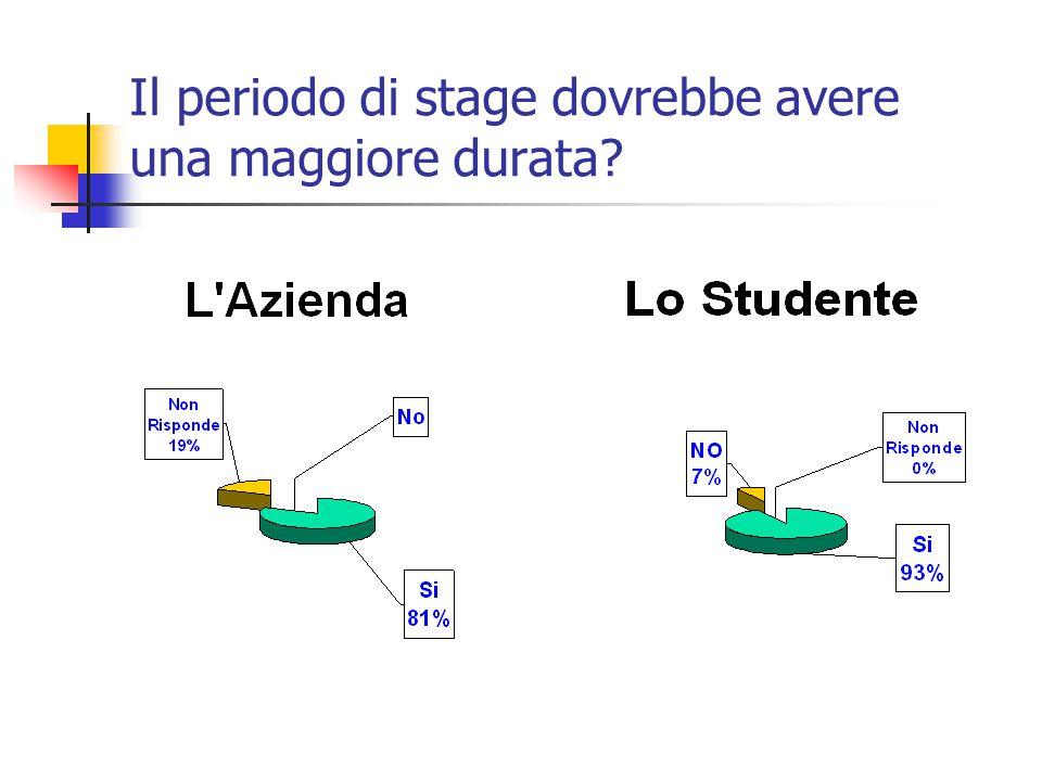 Il periodo di stage dovrebbe avere una maggiore durata?