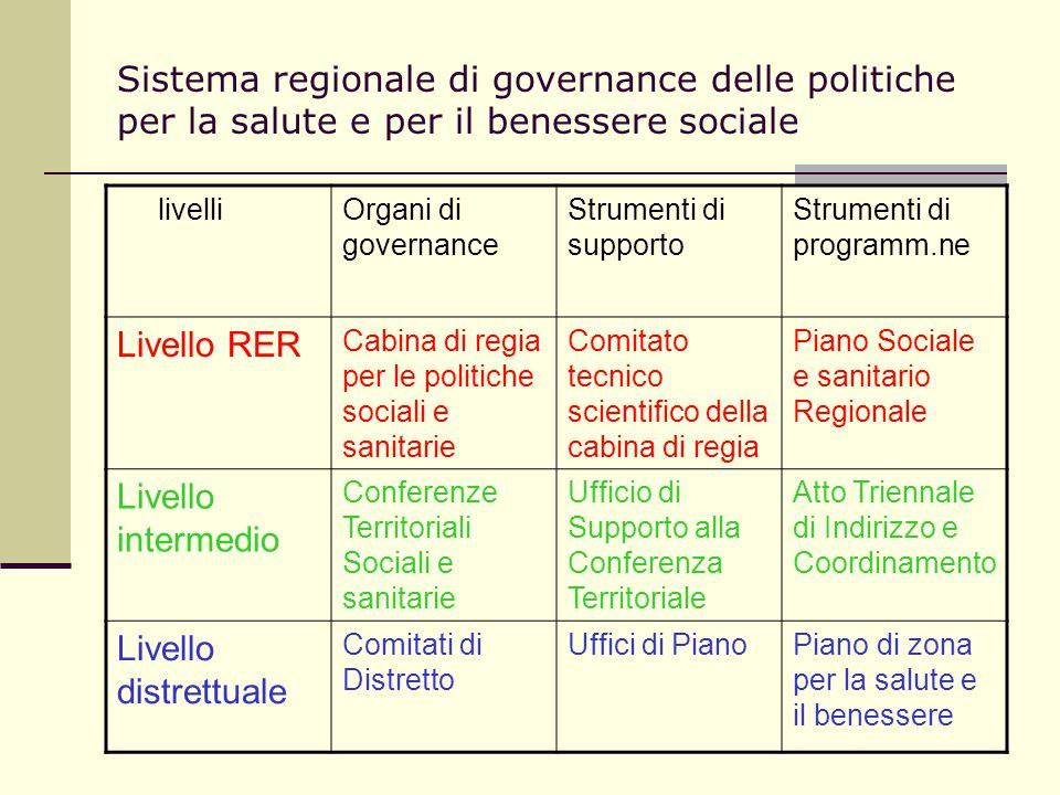 Sistema regionale di governance delle politiche per la salute e per il benessere sociale livelliOrgani di governance Strumenti di supporto Strumenti d
