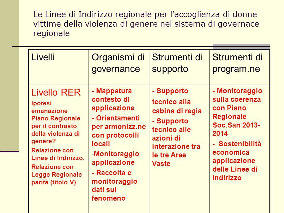 Le Linee di Indirizzo regionale per l'accoglienza di donne vittime della violenza di genere nel sistema di governace regionale LivelliOrganismi di gov
