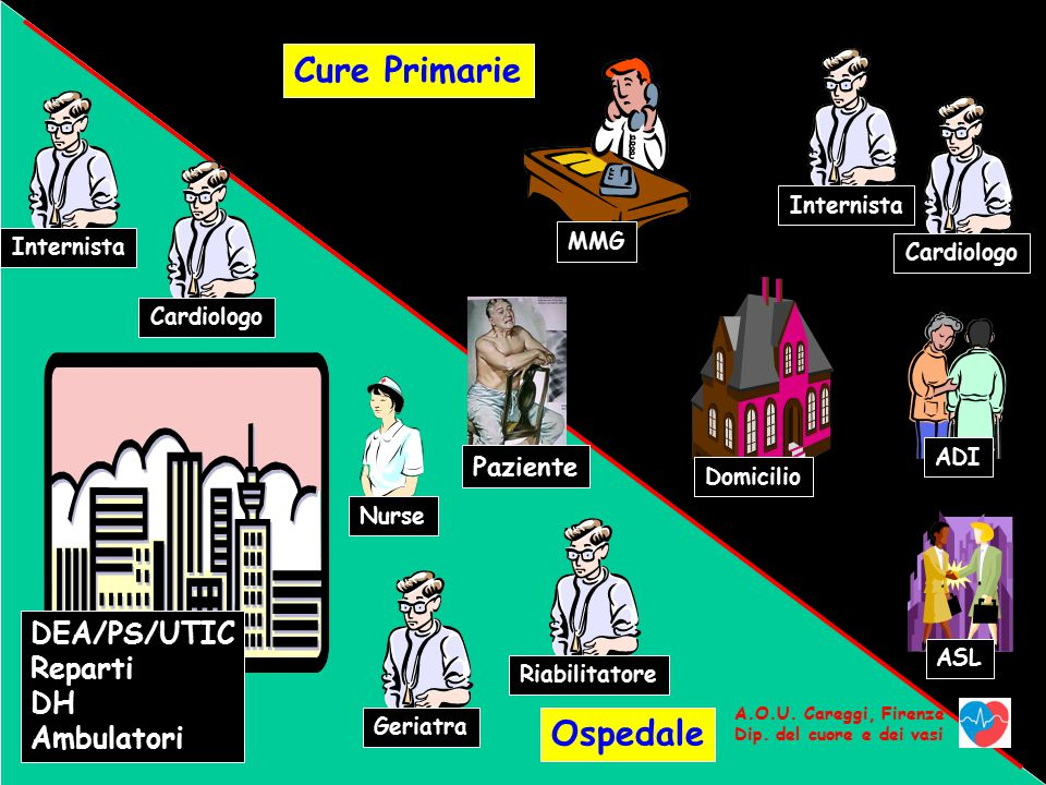 Internista Nurse Paziente ADI MMG ASL Domicilio Cure Primarie Ospedale CardiologoGeriatraRiabilitatore DEA/PS/UTIC Reparti DH Ambulatori CardiologoInternista A.O.U.