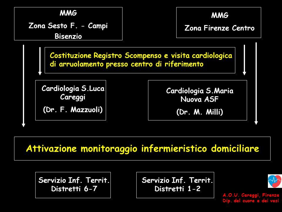 A.O.U.Careggi, Firenze Dip. del cuore e dei vasi MMG Zona Sesto F.