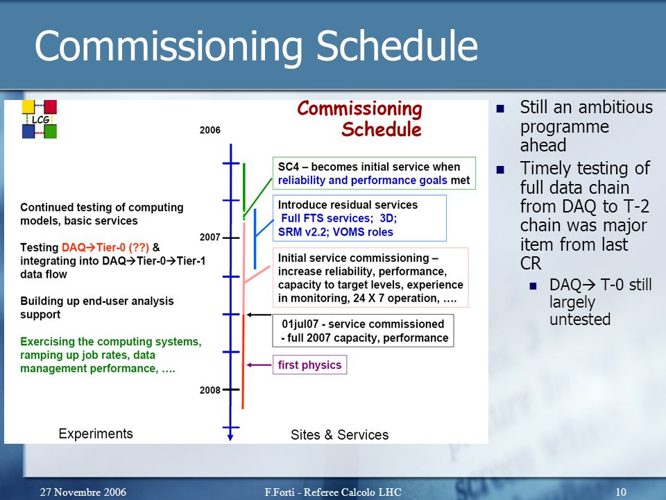27 Novembre 2006F.Forti - Referee Calcolo LHC10 Commissioning Schedule Still an ambitious programme ahead Timely testing of full data chain from DAQ to T-2 chain was major item from last CR DAQ  T-0 still largely untested