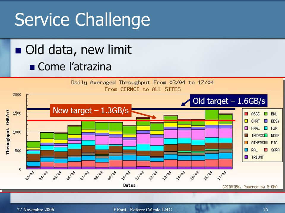 27 Novembre 2006F.Forti - Referee Calcolo LHC25 Service Challenge Old data, new limit Come l'atrazina Old target – 1.6GB/s New target – 1.3GB/s
