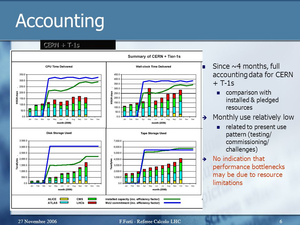 27 Novembre 2006F.Forti - Referee Calcolo LHC6 Accounting Since ~4 months, full accounting data for CERN + T-1s comparison with installed & pledged re