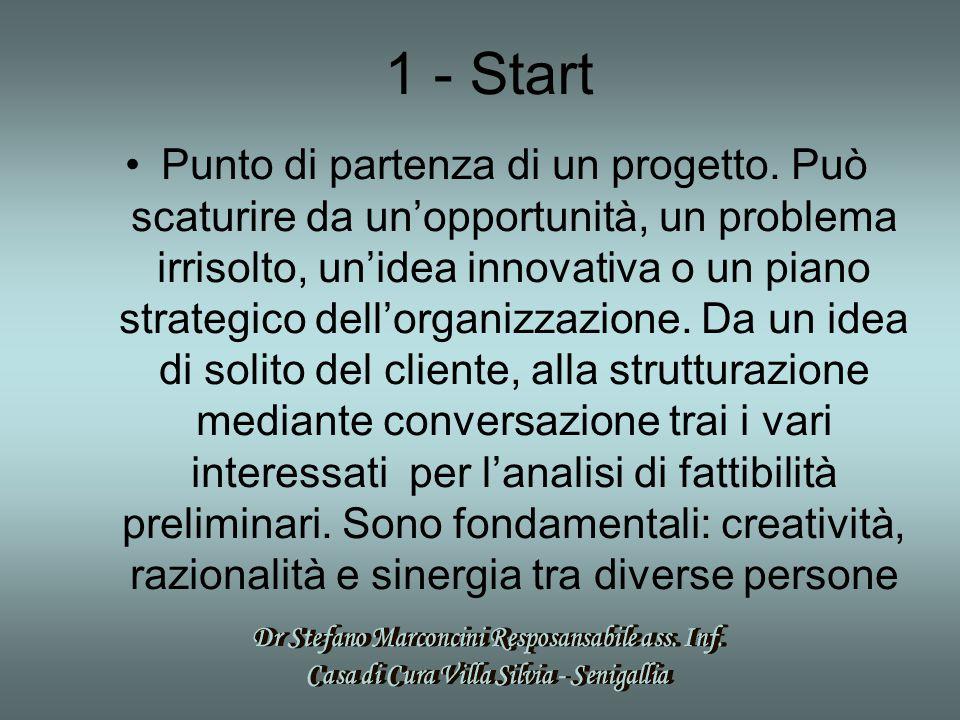 1 - Start Punto di partenza di un progetto. Può scaturire da un'opportunità, un problema irrisolto, un'idea innovativa o un piano strategico dell'orga