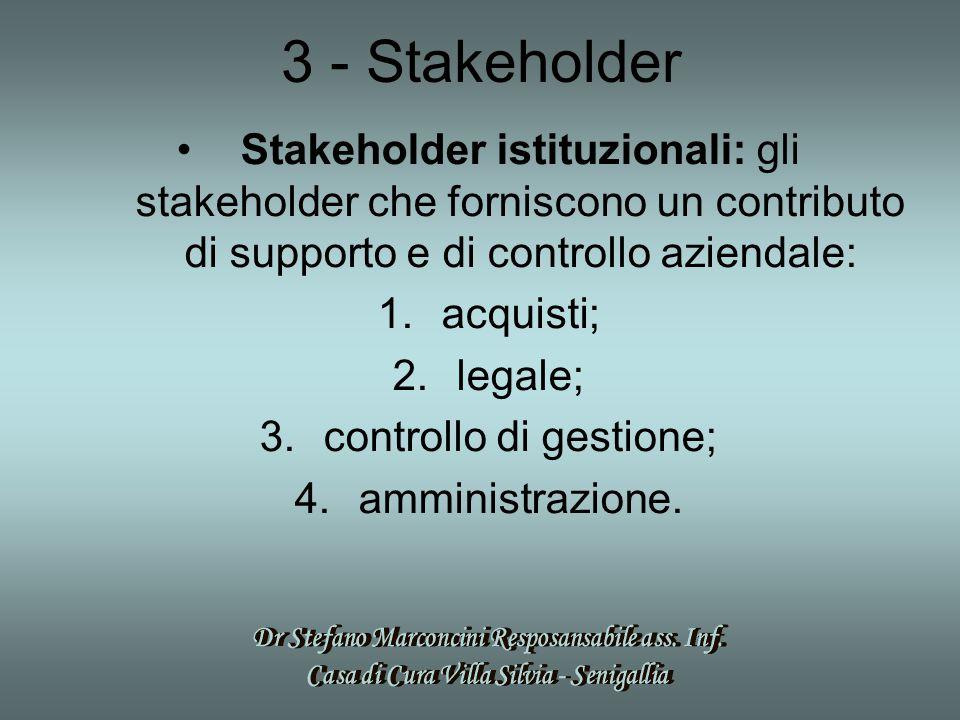 3 - Stakeholder Stakeholder istituzionali: gli stakeholder che forniscono un contributo di supporto e di controllo aziendale: 1.acquisti; 2.legale; 3.