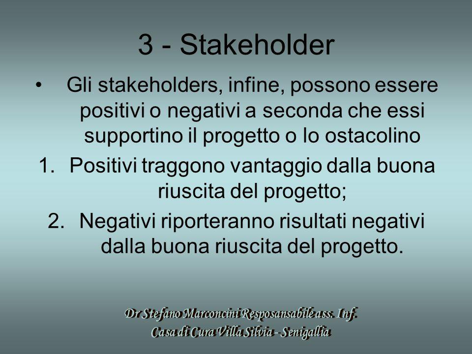 3 - Stakeholder Gli stakeholders, infine, possono essere positivi o negativi a seconda che essi supportino il progetto o lo ostacolino 1.Positivi traggono vantaggio dalla buona riuscita del progetto; 2.Negativi riporteranno risultati negativi dalla buona riuscita del progetto.