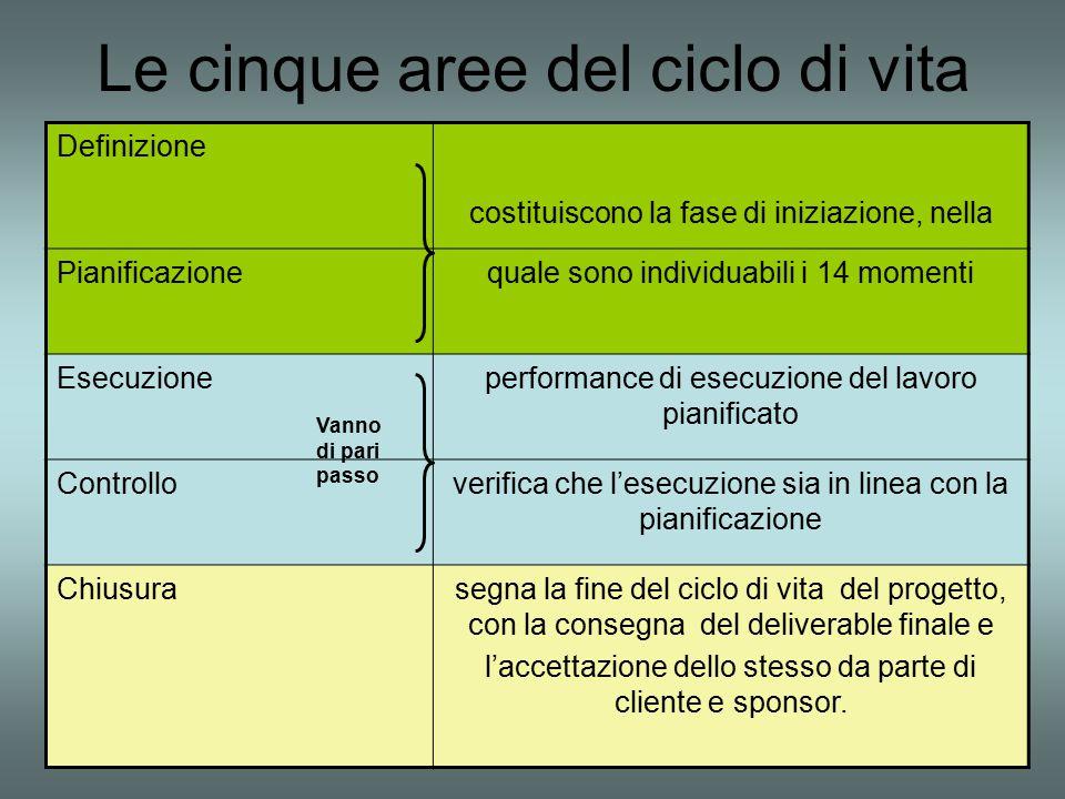 Le cinque aree del ciclo di vita Definizione costituiscono la fase di iniziazione, nella Pianificazionequale sono individuabili i 14 momenti Esecuzion