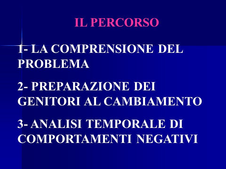 IL PERCORSO 1- LA COMPRENSIONE DEL PROBLEMA 2- PREPARAZIONE DEI GENITORI AL CAMBIAMENTO 3- ANALISI TEMPORALE DI COMPORTAMENTI NEGATIVI